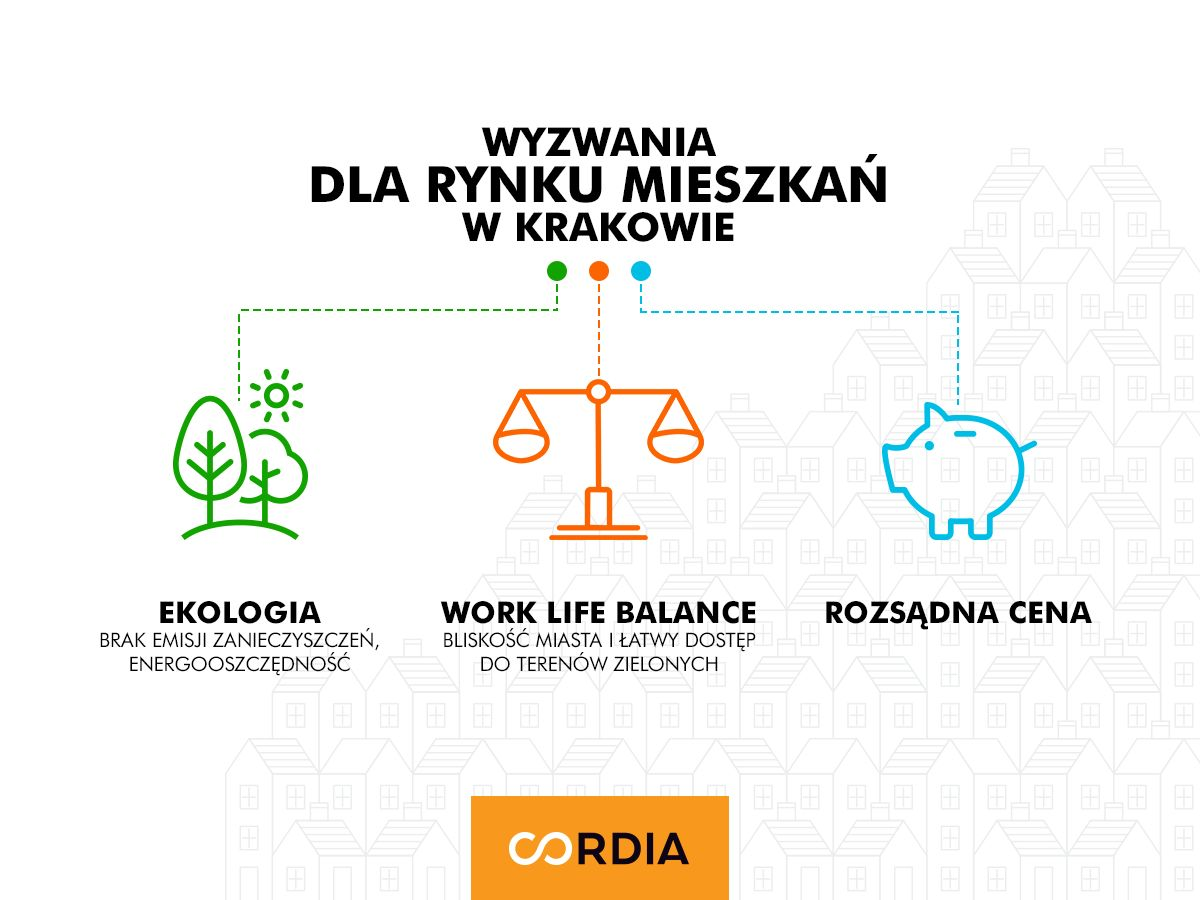Mieszkania w Krakowie - największe wyzwania